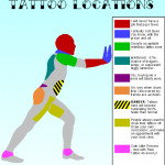 Tattoo Locations