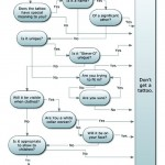 tattoo decision flowchart
